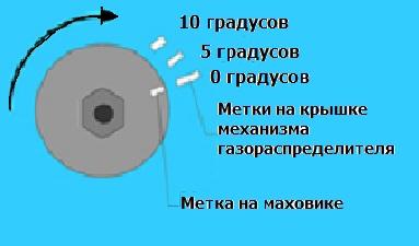 Установка зажигания на двигателе ВАЗ  фото /