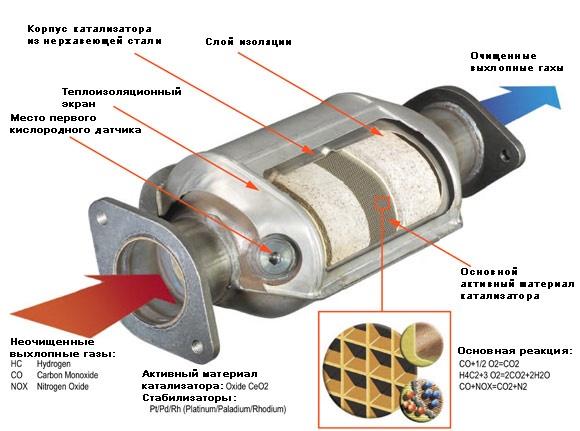 Замена катализатора ВАЗ 2110, 2114, Приора